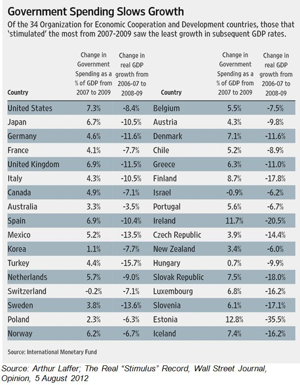 Fiscal policy zaeconomist a blog on the south african - Wall street journal money rates table ...